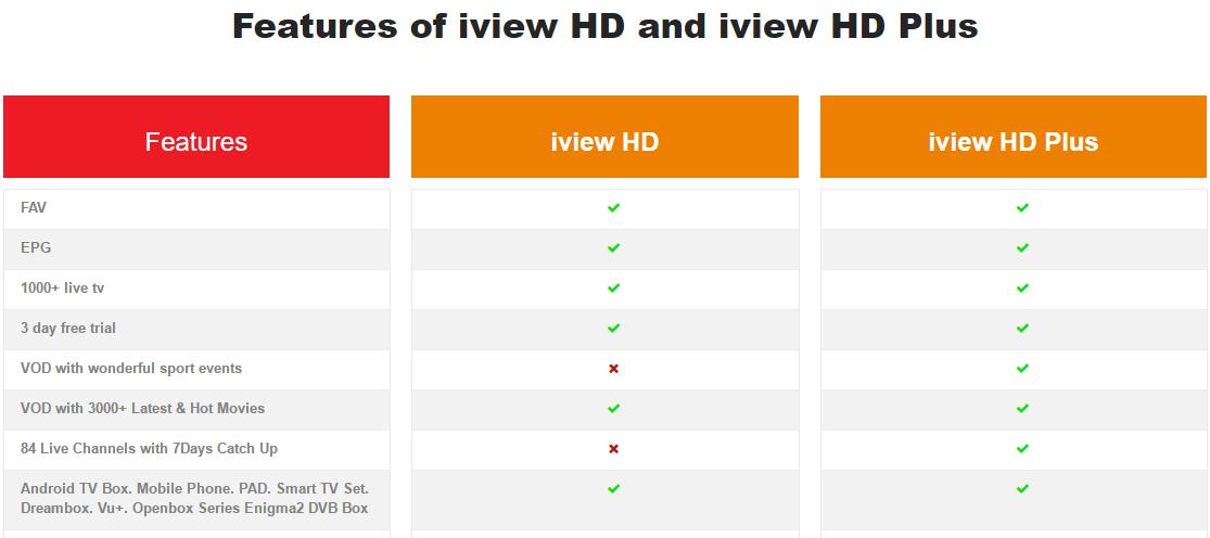 Download APK : iView HD